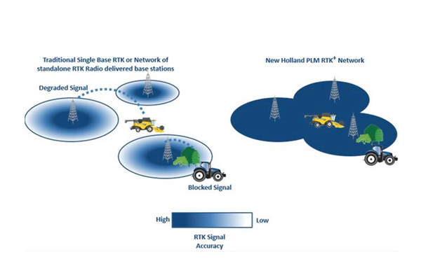 New Holland PLM CONNECT - RTK+
